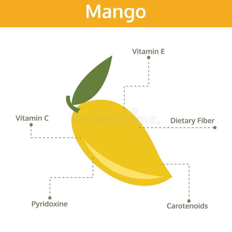 Alimento del mango de hechos y de subsidios por enfermedad, fruta del gráfico de la información ilustración del vector