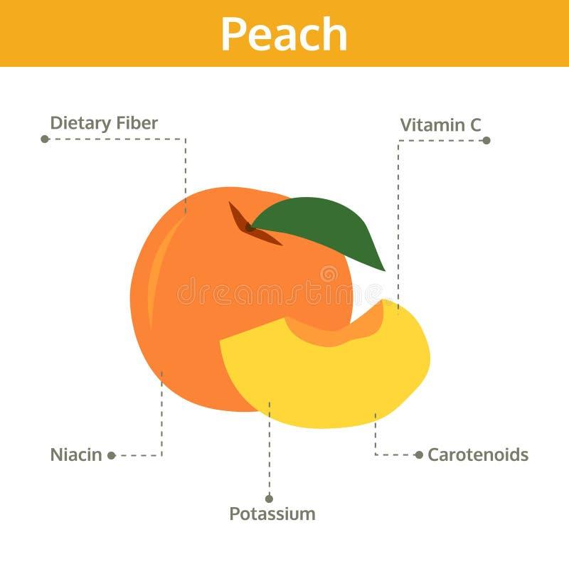 Alimento del melocotón de hechos y de subsidios por enfermedad, fruta del gráfico de la información ilustración del vector