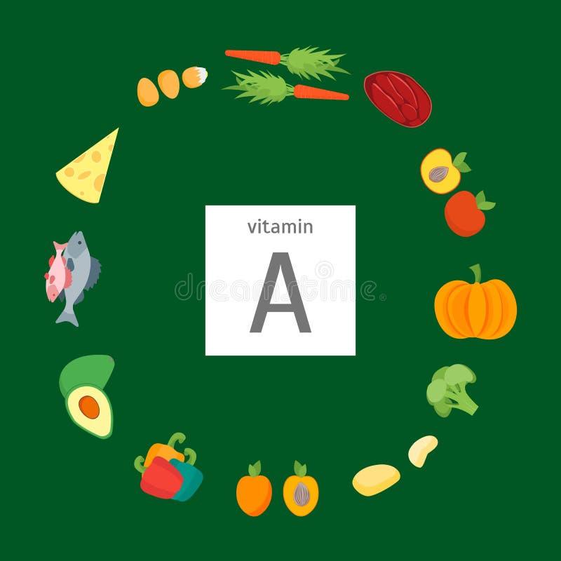 Alimento dos desenhos animados com vitamina um cartaz do cartão Vetor ilustração do vetor