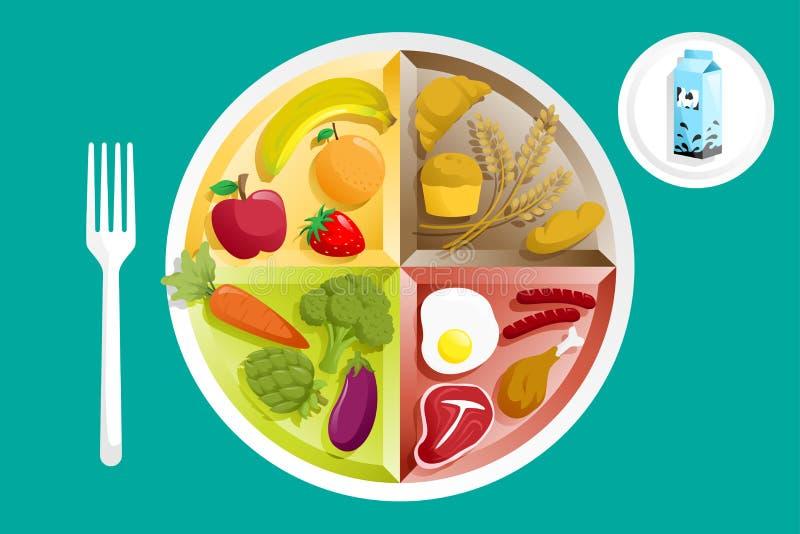 Alimento en una placa stock de ilustración