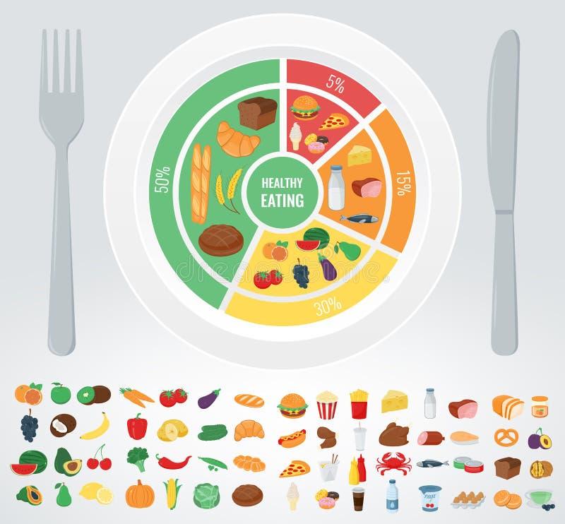 Alimento saudável para o corpo humano Comer saudável Infographic Alimento e bebida Vetor ilustração stock