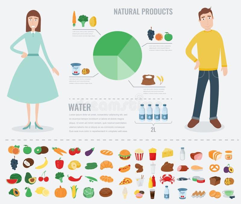 Alimento saudável para o corpo humano Comer saudável Infographic Alimento e bebida Vetor ilustração do vetor