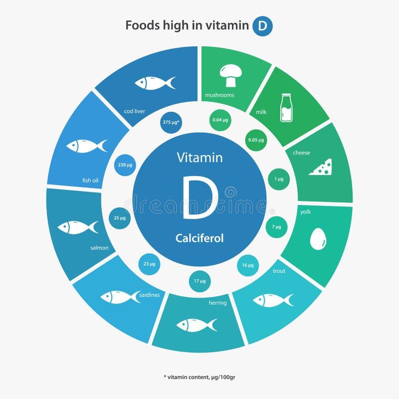 Alimentos altos na vitamina D ilustração stock