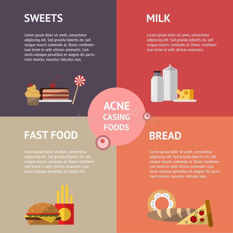 Alimentos que causam a ilustração dos gráficos da informação da acne ilustração stock