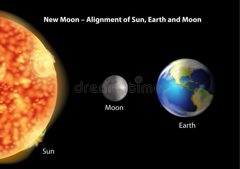 Alineación de Sun, de la tierra y de la luna libre illustration