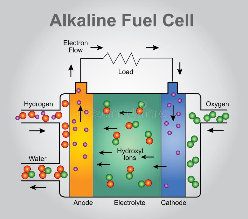 Alkaliczny ogniwo paliwowe, ilustracji