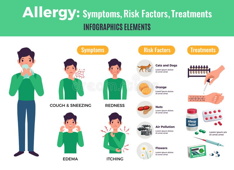 Allergy Infographic Elements Set. With symptoms and treatment symbols flat vector illustration royalty free illustration