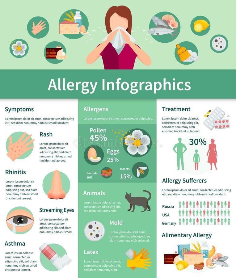 Allergy Infographic Set. Allergy Symptoms Information. Allergy Treatment Flat Set. Allergy Vector Illustration stock illustration