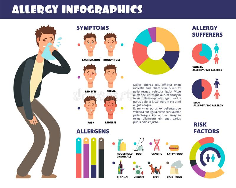 Allergy medical infographic with symptoms and allergen, prevention of allergic reaction. Vector illustration stock illustration