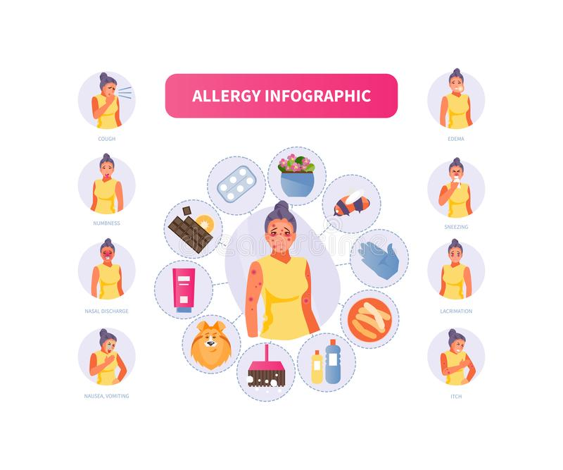 Allergy woman vector. Woman character with symptoms and causes of allergies. Vector medical infographics, poster stock illustration