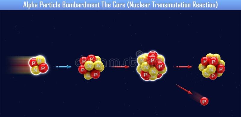 Alpha Particle Bombardment The Core-Kernumwandlungs-Reaktion stock abbildung