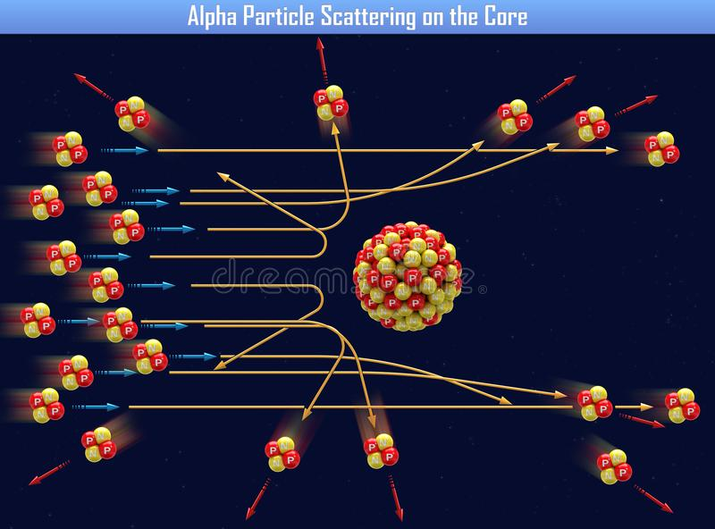 Alpha Particle Scattering on the Core. 3d illustration vector illustration