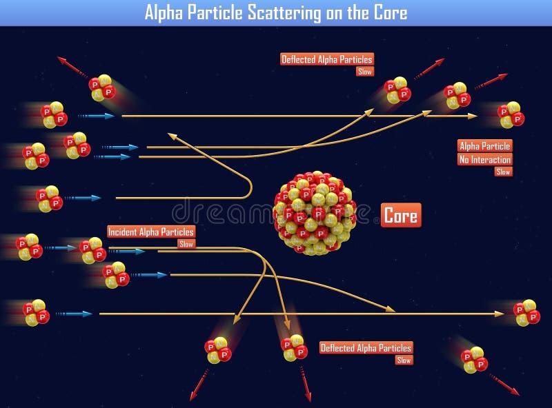 Alpha Particle Scattering sur le noyau illustration libre de droits