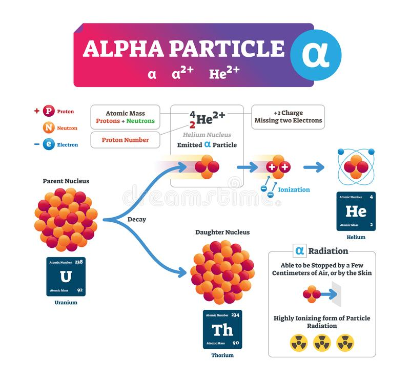 Alpha particle vector illustration. Labeled process explanation infographic stock illustration