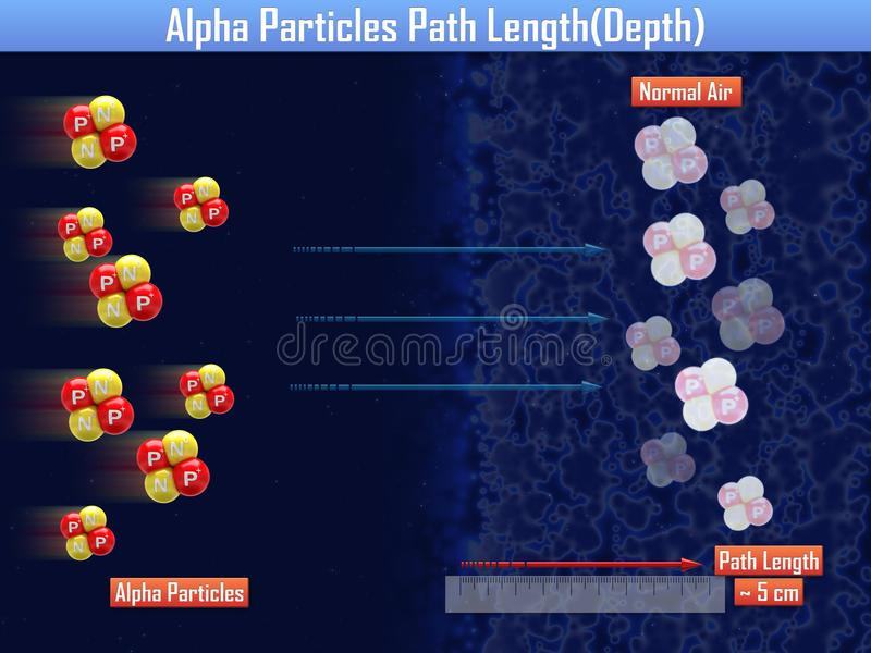 Alpha Particles Path Length illustration stock