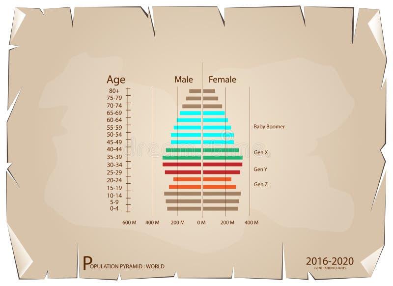 Alterspyramide-Diagramme 2016-2020 mit Generation 4 vektor abbildung
