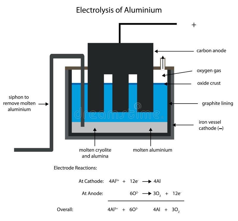Aluminiumuitsmelting door elektrolyse stock illustratie