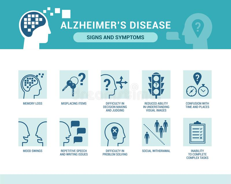 Alzheimer`s disease and dementia signs and symptoms. Senior care and neurodegenerative diseases concept stock illustration