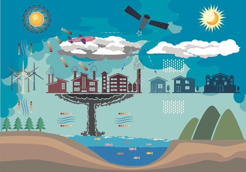 Ambiente de Infographic libre illustration