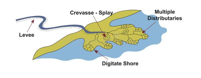 Ambiente dominado fluvial de la geología del delta fotos de archivo libres de regalías