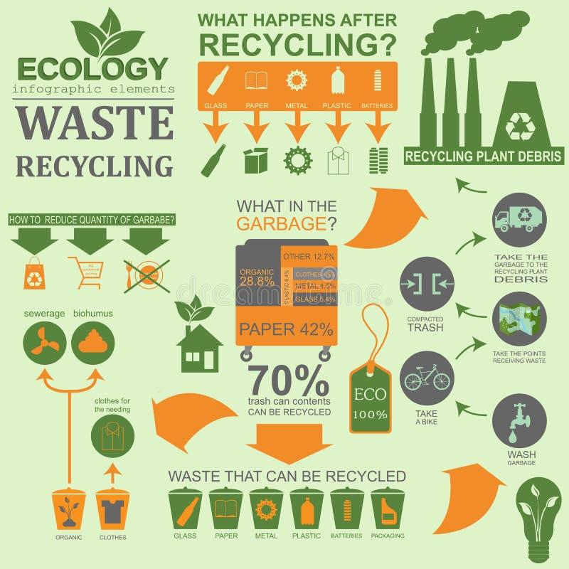 Ambiente, elementos infographic da ecologia Riscos ambientais, ilustração do vetor