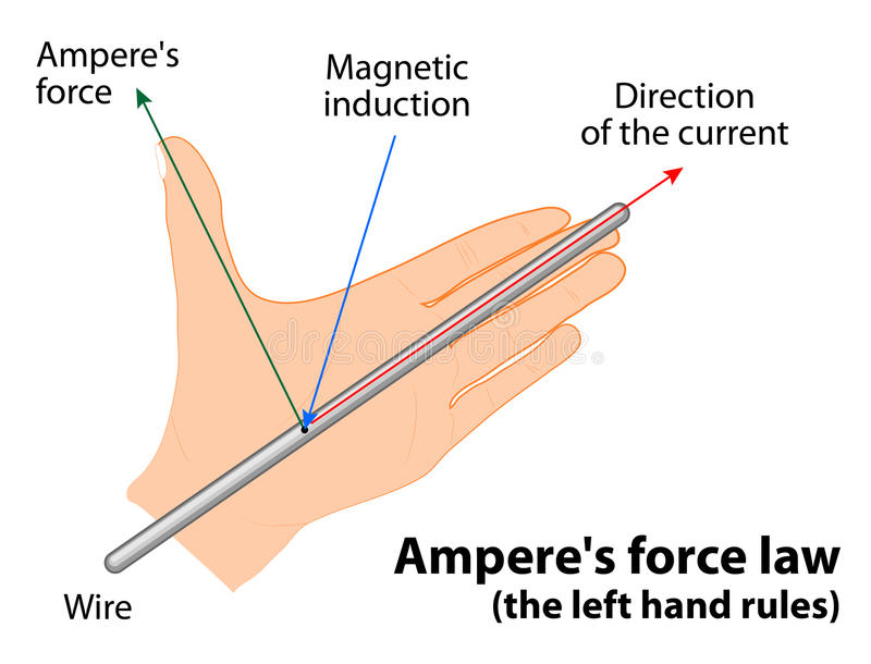 Ampere's force law stock illustration
