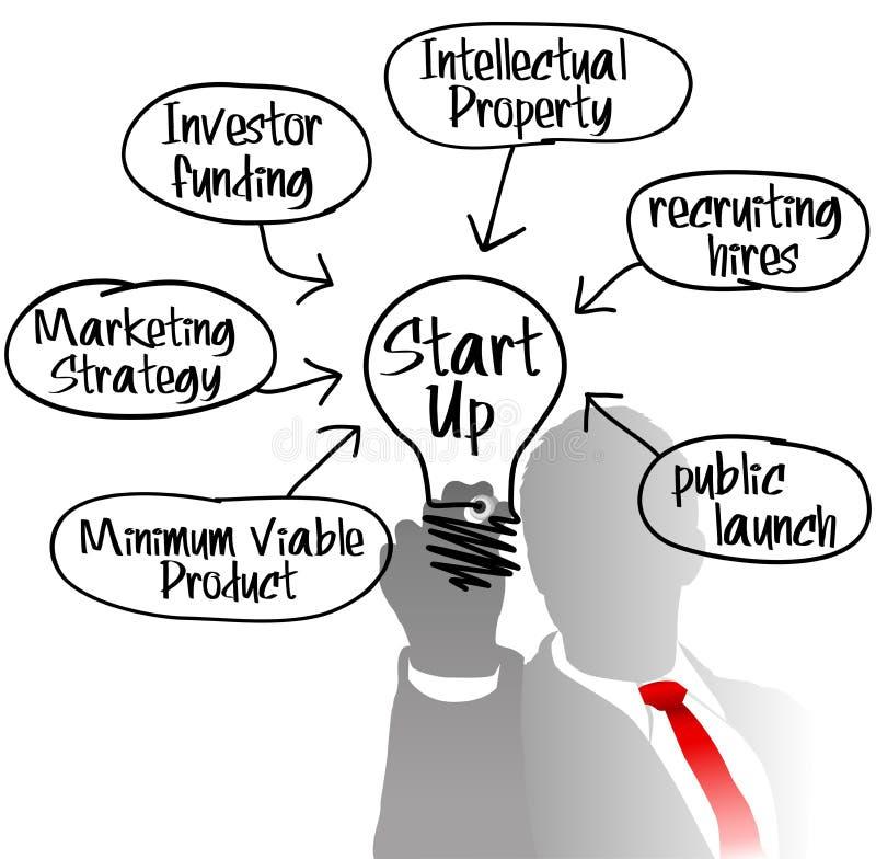 Ampola da ideia startup do empresário ilustração do vetor