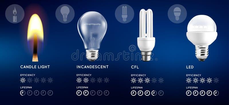 Ampolas e grupo da luz da vela Infographic com avaliação aproximada da comparação da energia e da eficiência ilustração royalty free