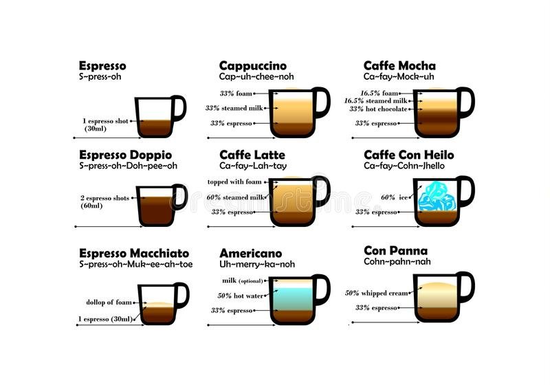 Amusement de diagramme de café illustration stock