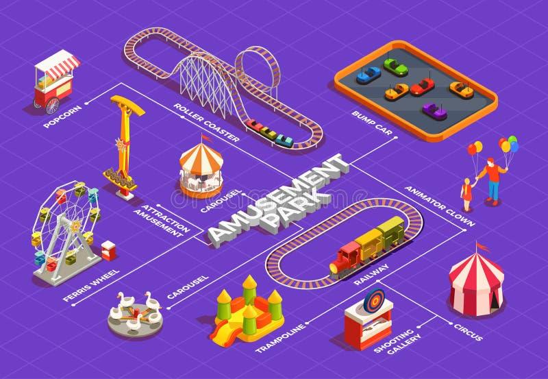 Amusement Park Flowchart. Amusement park isometric flowchart with ferris wheel circus trampoline carousel clowns 3d vector illustration royalty free illustration