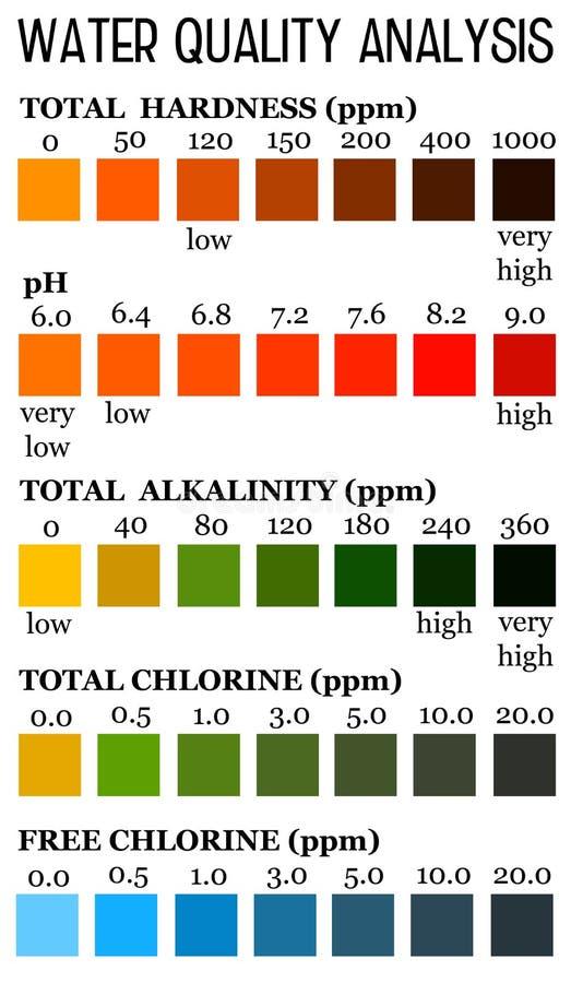 Análise da qualidade de água ilustração stock