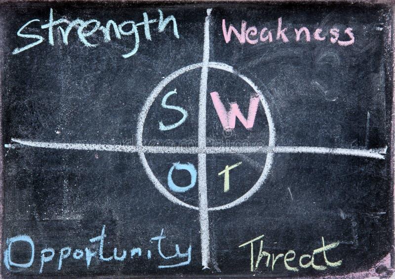 Análise de negócio do SWOT imagem de stock