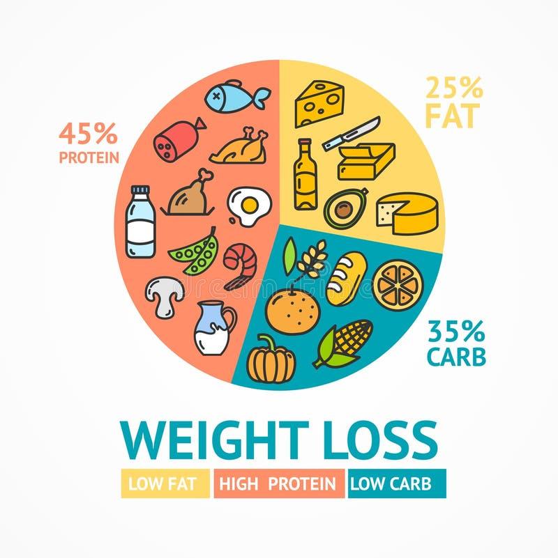 Anúncio do cartaz do cartão do conceito da dieta da perda de peso com linha fina ícones Vetor ilustração do vetor