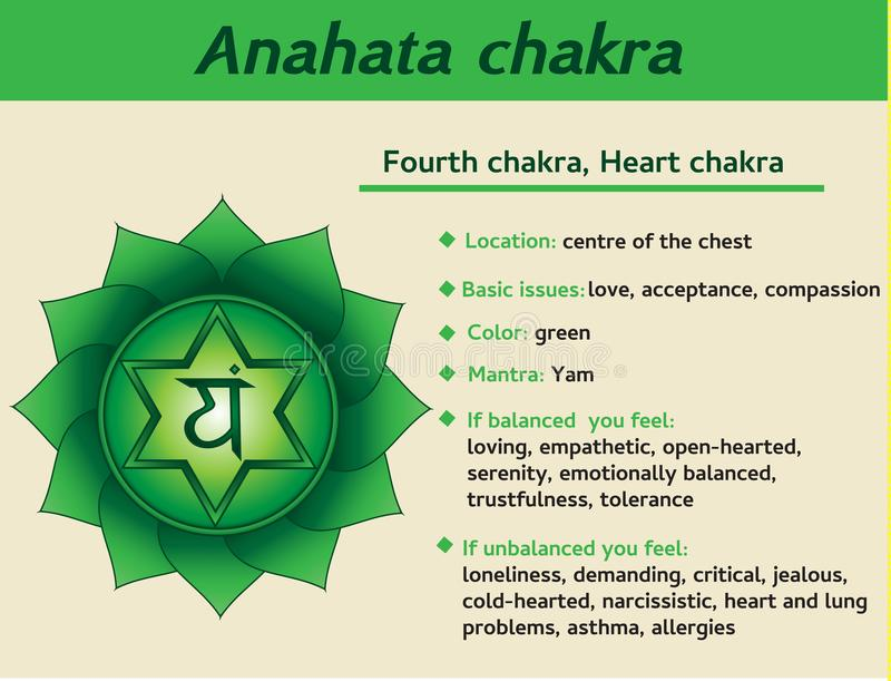 Anahata chakra infographic. Fourth, heart chakra symbol description and features. Information for kundalini yoga royalty free illustration