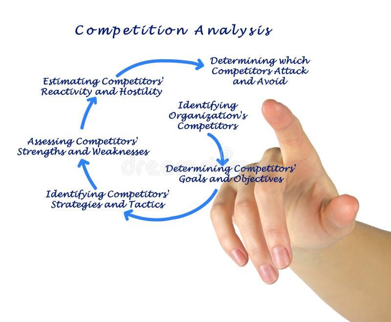 Analisi di concorrenza fotografia stock