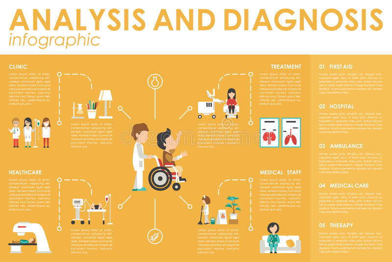 Analisys διαγνώσεων έννοιας νοσοκομείων διανυσματική απεικόνιση Ιστού Infographic επίπεδη Τραυματισμένος, νοσοκόμα, κλινικό εργασ ελεύθερη απεικόνιση δικαιώματος