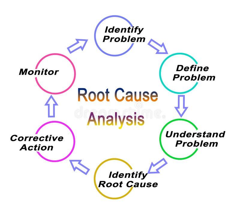 Analyse de cause premi?re illustration stock