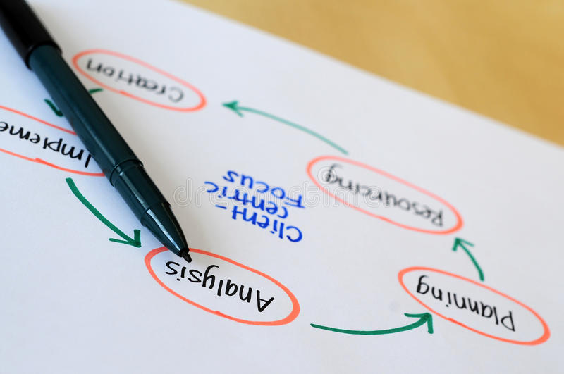 Analysis Diagram. Analysis Client -Centric Focus Diagram royalty free stock images
