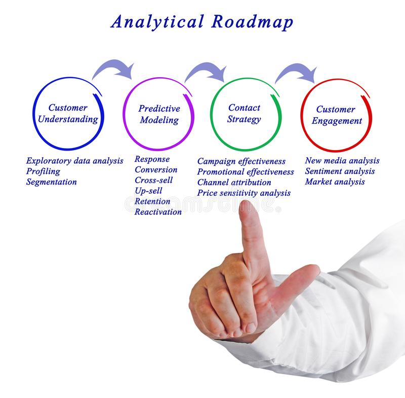 Analytical Roadmap. Presenting diagram of Analytical Roadmap royalty free stock photos