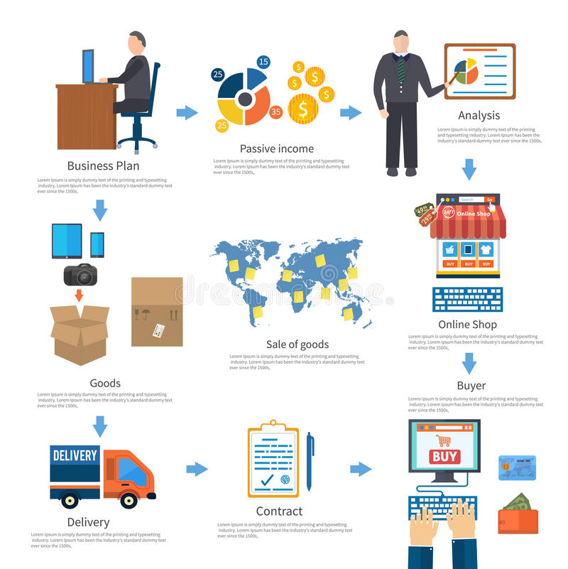 Analyze of internet shopping process of purchasing. And delivery. Business online sale icons. Poster concept with icons of buying product via online shop and e stock illustration