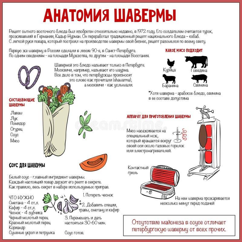 Anatomie du ` s de Shawarma photo libre de droits