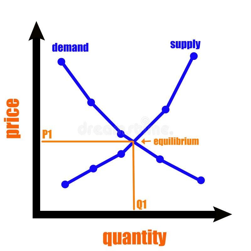 Angebot und Nachfrage lizenzfreie abbildung