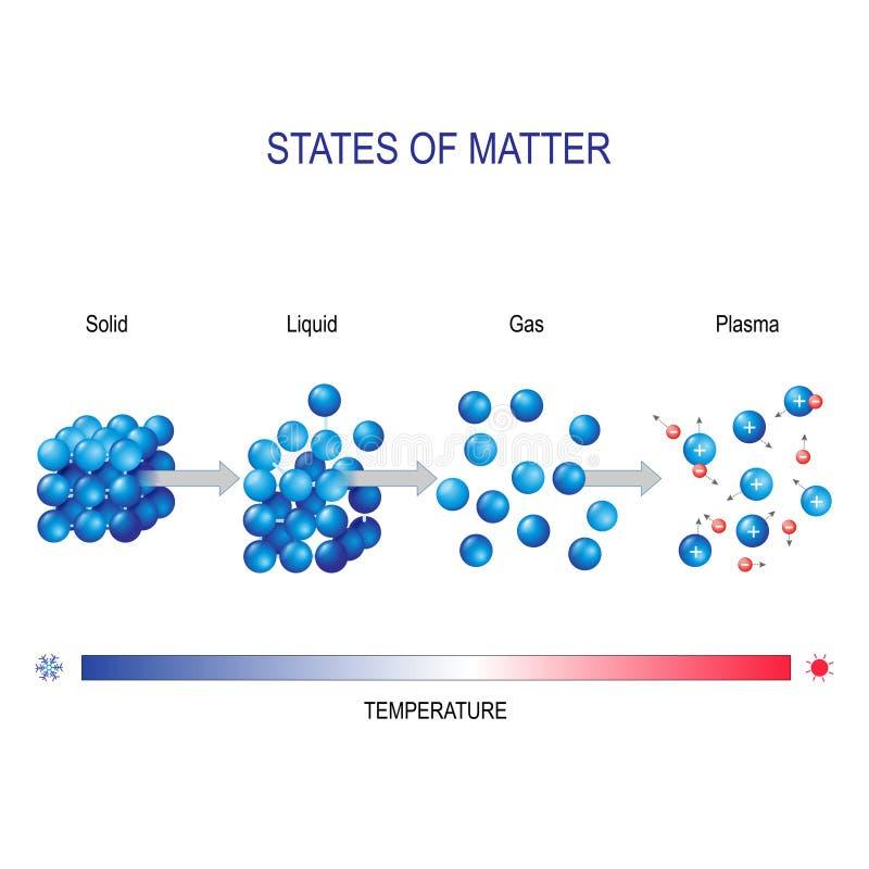 Angelegenheit im unterschiedlichen Wasser der Zustände zum Beispiel Molekulare Form lizenzfreie abbildung
