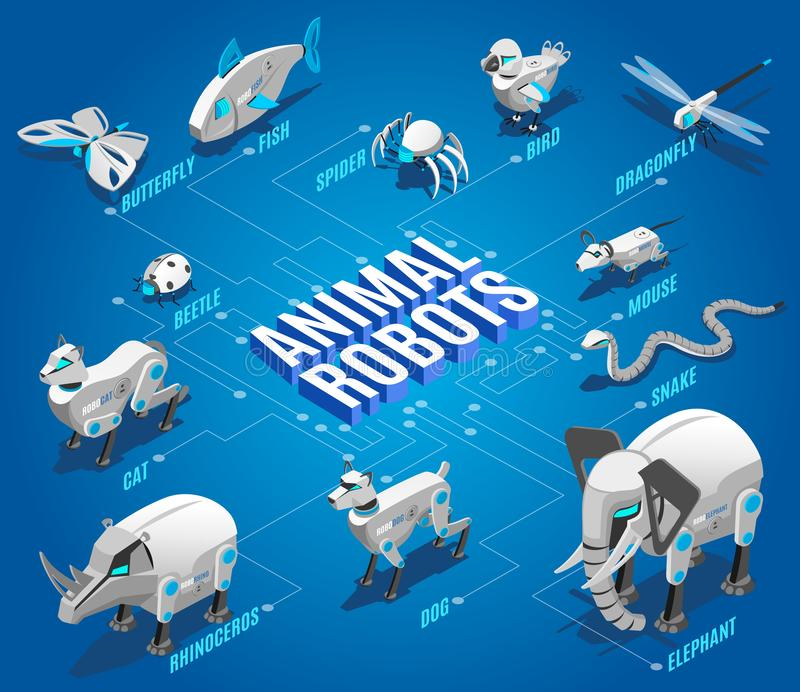 Animal Robots Isometric Flowchart. With automated pets companions remote controlled birds dragonflies drones insects devices vector illustration stock illustration