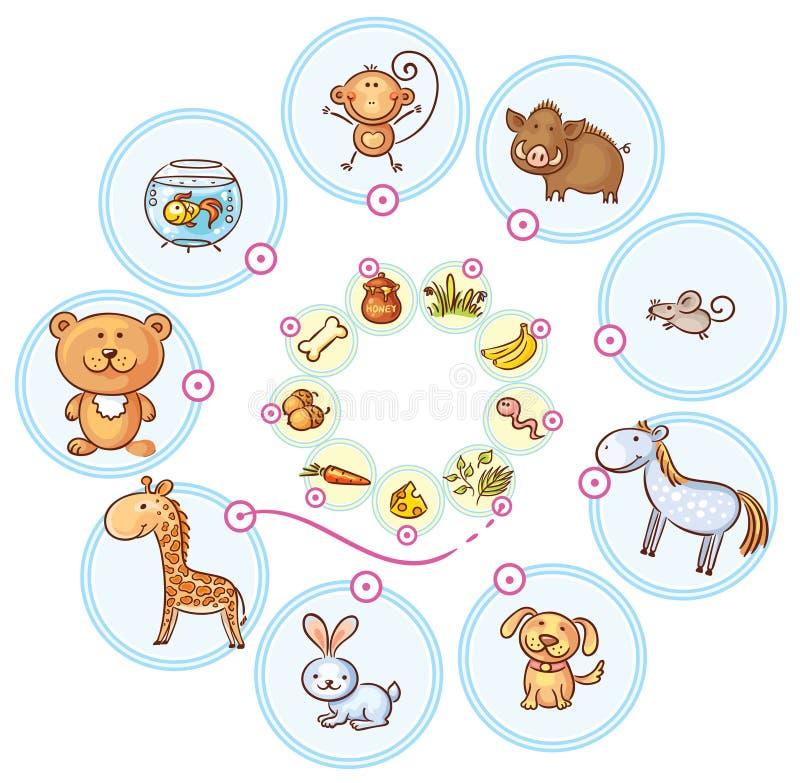 Animales y su juego a juego de la comida ilustración del vector