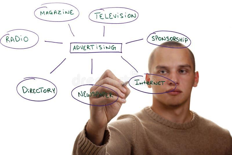 annonsera hur till fotografering för bildbyråer