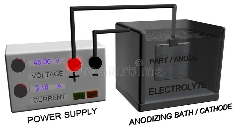 ANODIZING SYSTEM stock image
