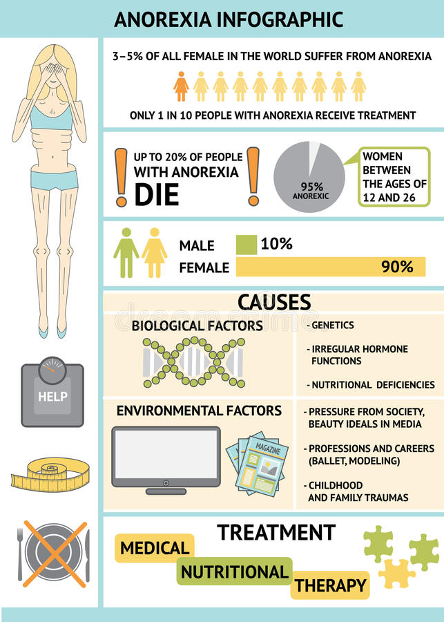 Anorexia Infographic royalty ilustracja