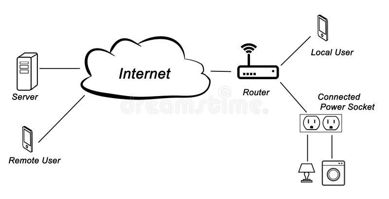 Anslutning över internet och kraftledningar vektor illustrationer