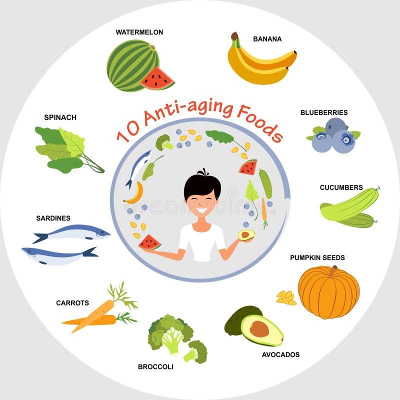 Anti-Altern-Nahrungsmittel lizenzfreie abbildung